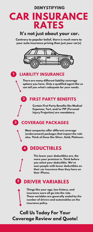Demystify Car Insurance
